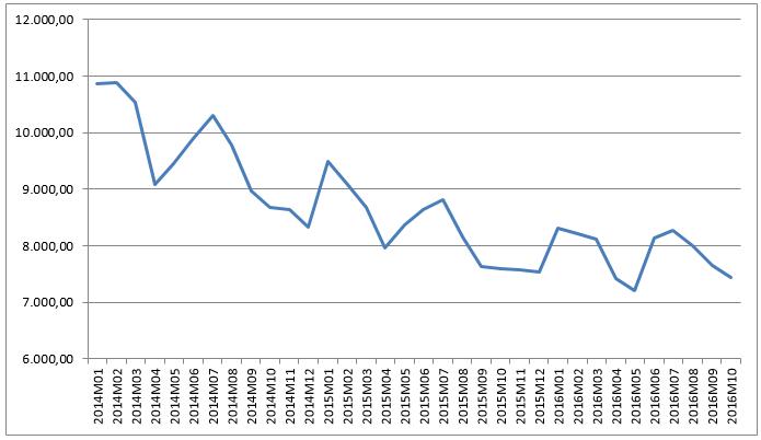 GRÁFICO 3: Número de desempregadosnos EUA (em 1000) - Blog da Selene