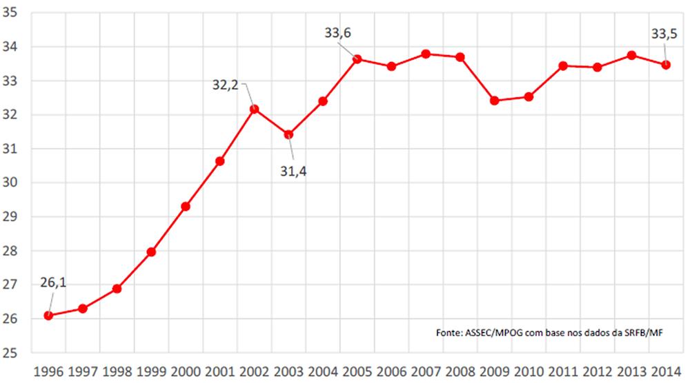 gráfico evolução recente da carga tributária federal - Blog da Selene