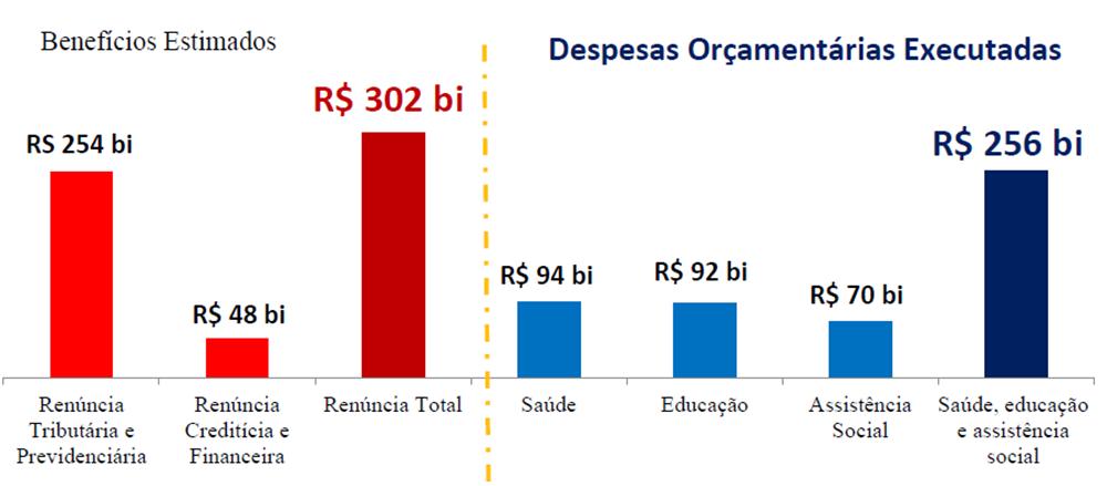 Gráfico Apresentação das contas de governo 2014 - Blog da Selene