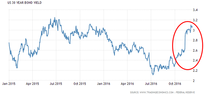 GRÁFICO 4: Retornos dos títulos de 30 anos do Tesouro americano - Blog da Selene