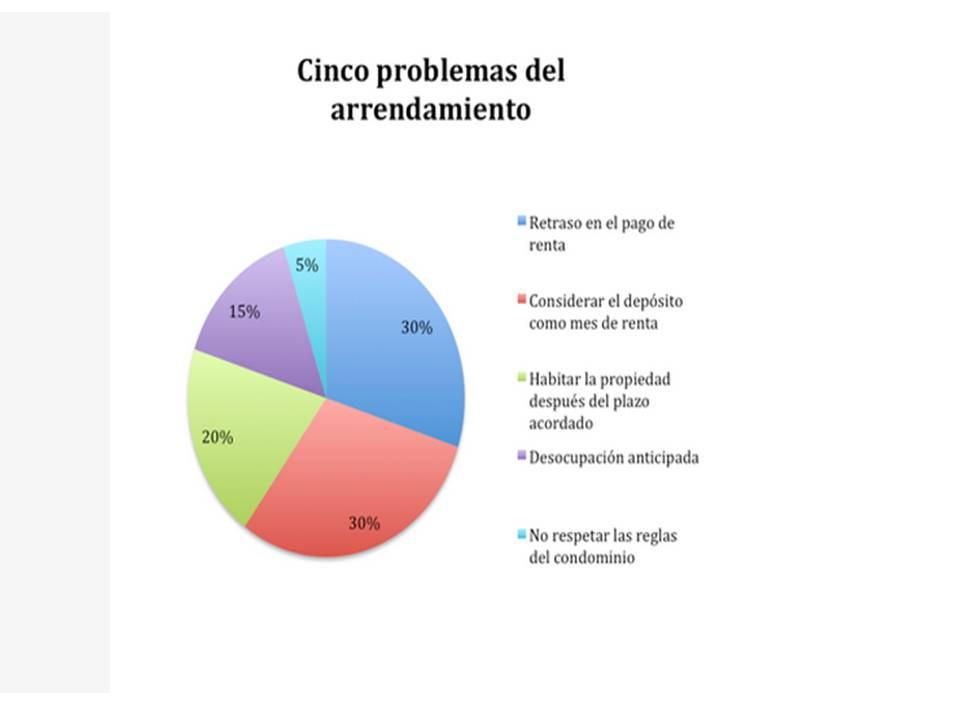 Cinco problemas del arrendamiento.jpg