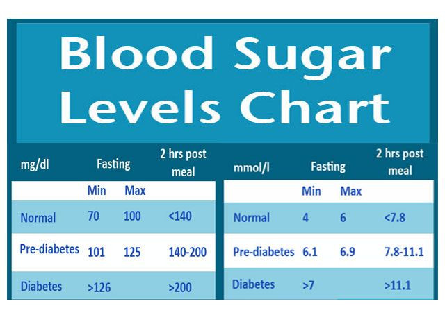 Blood glucose level