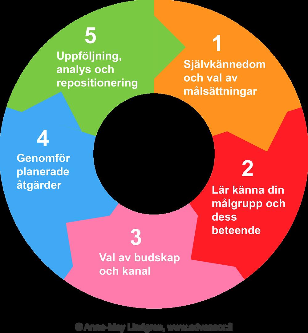 Vad är marknadsföring - fem steg för bättre marknadsföring