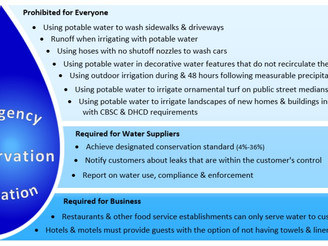 State Water Resources Control Board: Draft 2016 Emergency Conservation Regulation