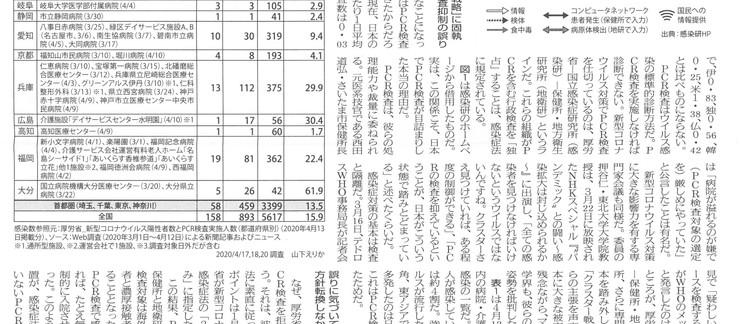 東京保険医新聞