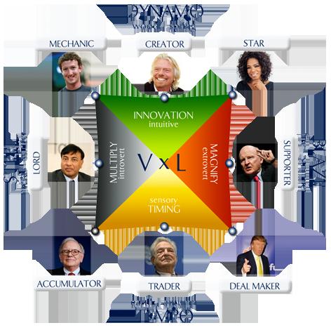 Talent Dynamics Profile Test