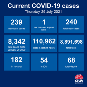 July 29th: NSW recorded 239 new locally acquired cases of COVID-19 in the 24 hours