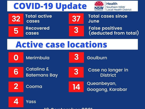 6 cases remain in Eurobodalla ; as does the Lock Down