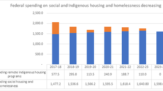 Federal Budget misses crucial opportunity to tackle homelessness, housing stress