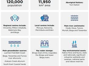 South Coast Regional Water Strategy consultation