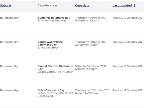 Venues of Concern - new case dates in BBay