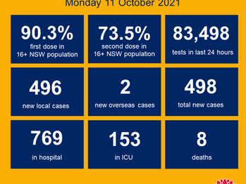 NSW COVID-19 UPDATE - Monday 11th October 2021- Day 1 of a new dawn