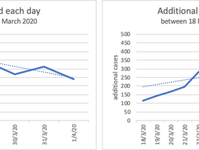 Statistics and popularity