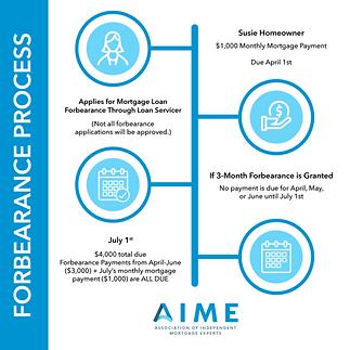 forbearance process - Matador Lending