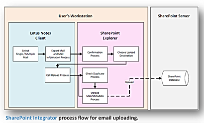 SharePoint integration with IBM Domino