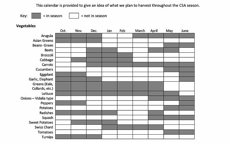 projected harvest calendar.png