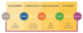 Phasen der Inbound-Methodik