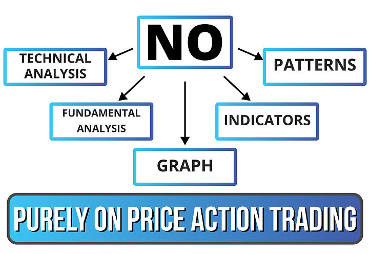 purely on price action trading-03.jpg