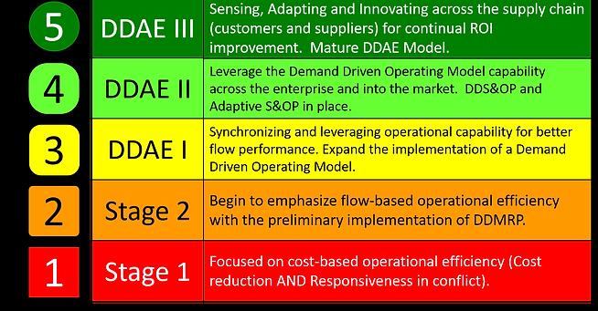 The Demand Driven Adaptive Enterprise development path