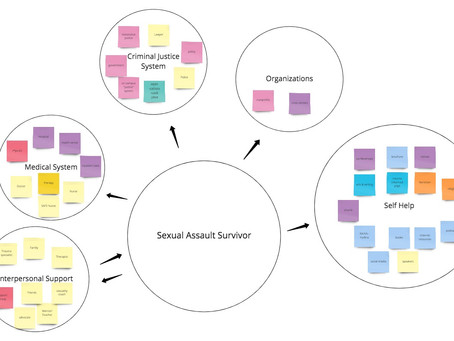 THESIS 1.4 Ecosystem Map