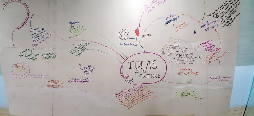 ideas visual diagram