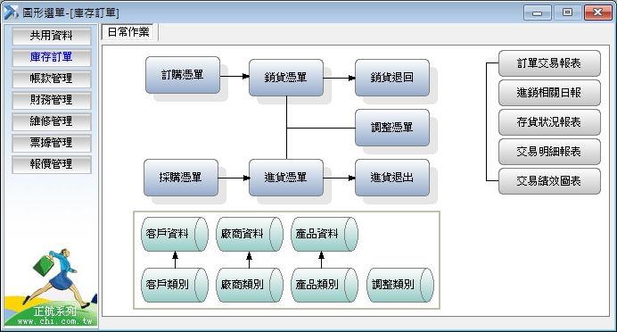 正航一號庫存系統圖形選單