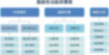 正航一號庫存功能架構表