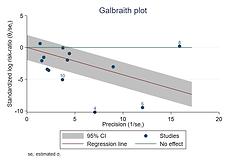 galbraith-plots.png