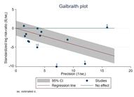 Galbraith Plots
