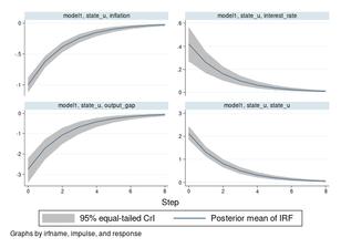 Bayesian IRF and FEVD analysis