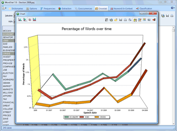 WordStat - Analyse words by other variables