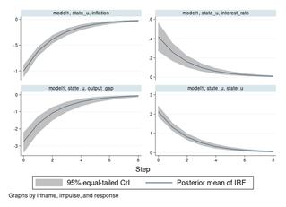 Bayesian IRF