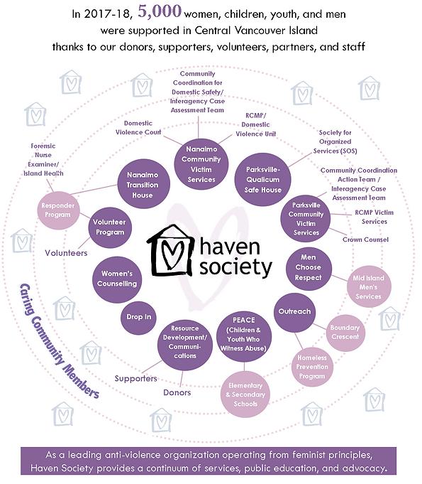 Haven OrgDiagram Sept2018.png