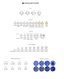 Diamond Chart