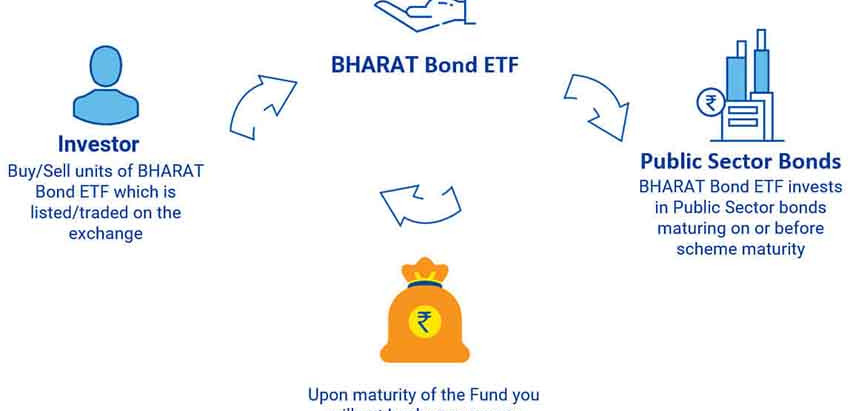 Understanding India's 1st Corporate Bond ETF