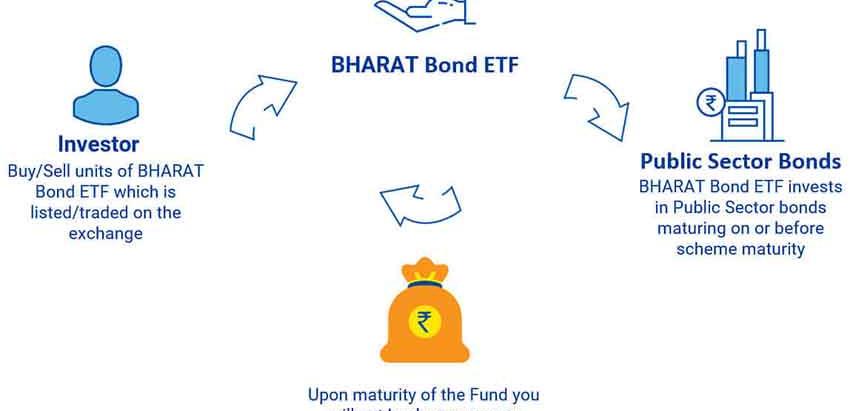Understanding India's 1st Corporate Bond ETF