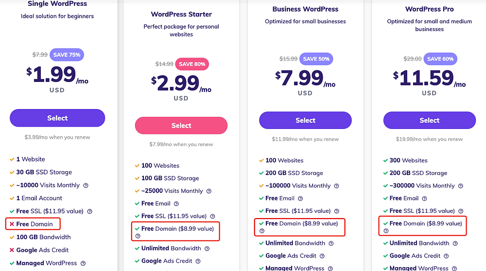 How much does it cost to start dropshipping - Hostinger Web Hosting Pricing - DSers