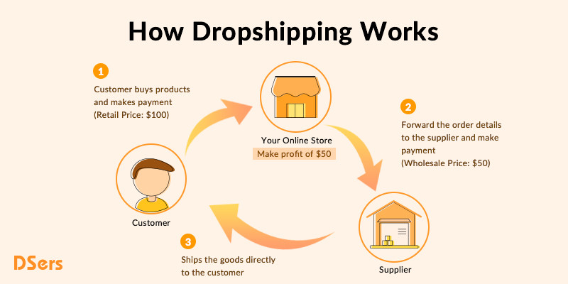 What is dropshipping - how dropshipping works - DSers