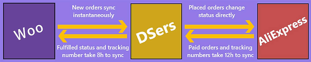 Order status automatic syncing introduction with Woo DSers - Synchronization process - Woo DSers