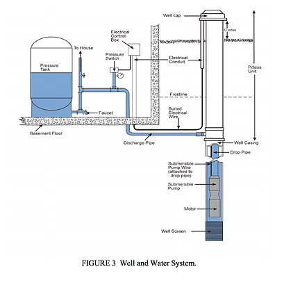 Well and Water System.png