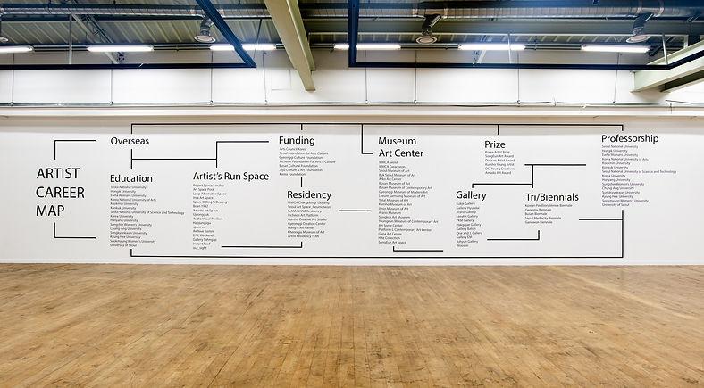 Artists Career Map