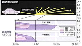 カレット混入による路面照度向上.jpg