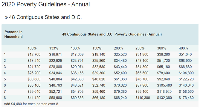 CLI 2020 US Poverty Guidelines.PNG