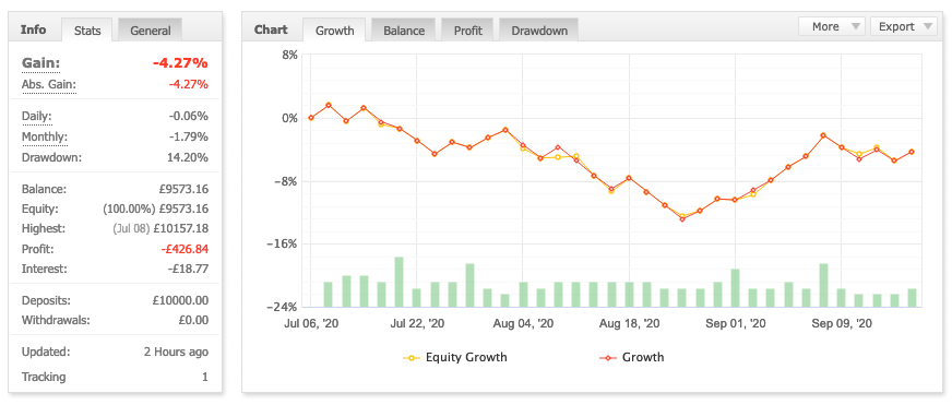 How best to grow a Forex Algorithmic portfolio
