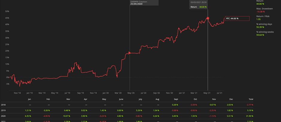 Darwinex portfolio - Drawdown Recovery