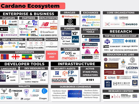 Cardano Ecosystem Update: Alonzo hard fork,Native tokens,Plutus smart contracts,Marlowe,Nervos,Orion