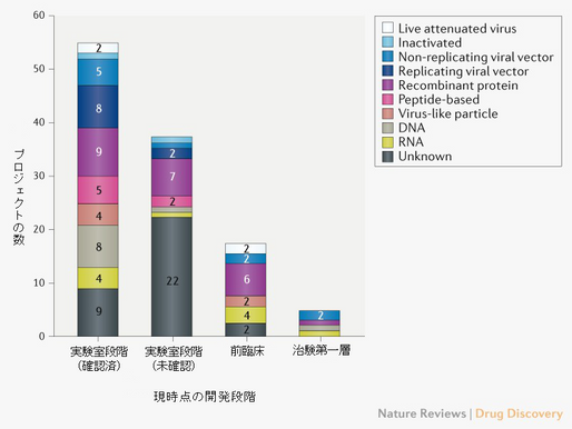No.106 新型コロナ感染症のワクチン開発の現況