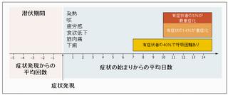 化 重症 コロナ 型 血液