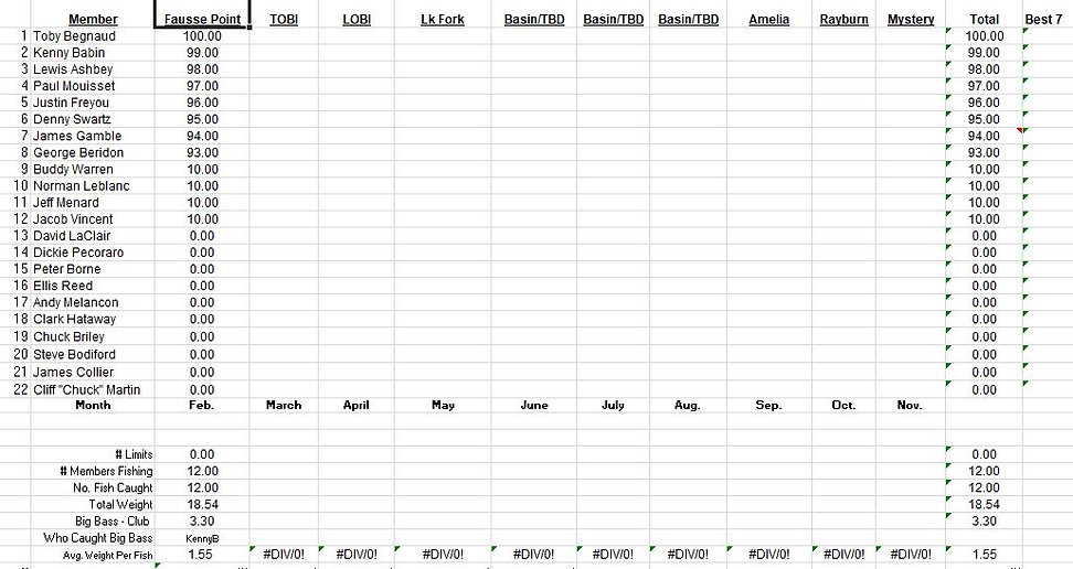 Lafayette Oilmens Point Standings_Februa