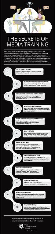 Secrets of media training.png